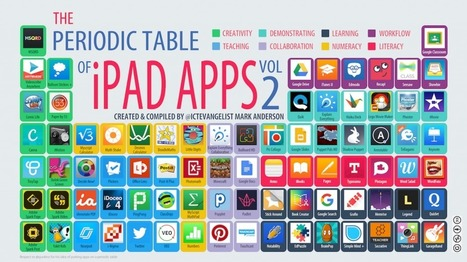 Periodic table of iPad apps vol 2 - @ICTEvangelist -  Mark Anderson | Ict4champions | Scoop.it
