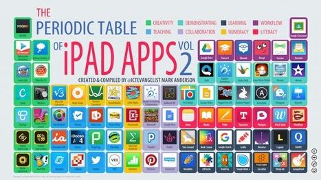 Periodic table of iPad apps vol 2 - @ICTEvangelist - Mark Anderson | Ict4champions | Scoop.it