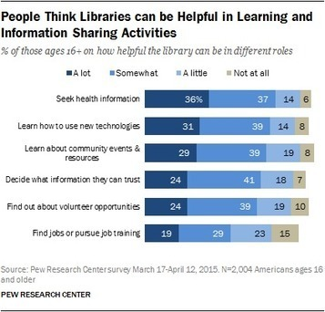 Chapter 1: Who Uses Libraries and What They do at Their Libraries | Librarysoul | Scoop.it