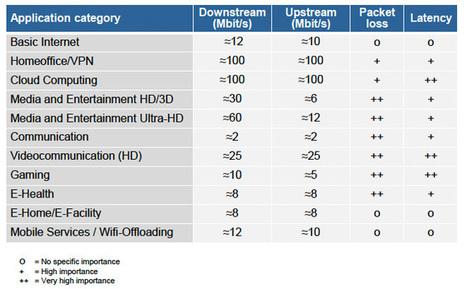 Avicca : Allemagne : plus de 300 Mbit/s en voie remontante à l'horizon 2025 | Bretagne Très Haut Débit | Scoop.it