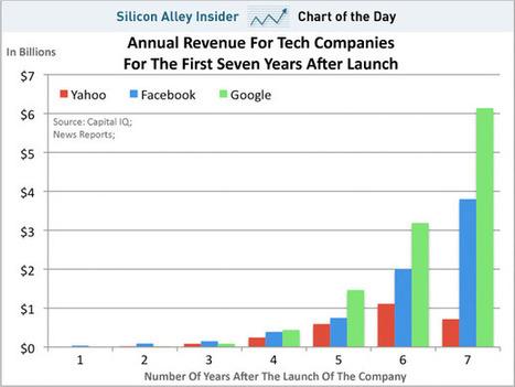 Revenues annuels comparé sur leurs premières années entre Facebook, Google et Yahoo | DigitalAdvertising | Scoop.it