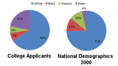 Anti-Asian Bias in College Admissions?: Part 1 - An improper comparison | Community Village Daily | Scoop.it