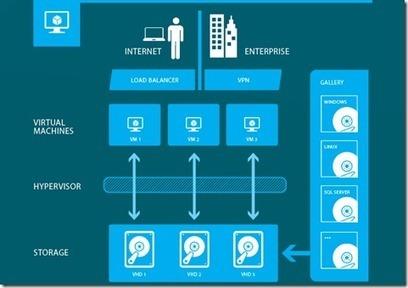 Segu-Info: Windows Azure IaaS a punto. A probarlo!   riavaluoS   ACCI SRL   Scoop.it