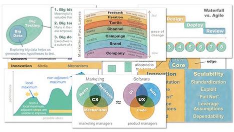 Hacking Marketing: Rethinking Marketing Management in a Software World | Designing  service | Scoop.it