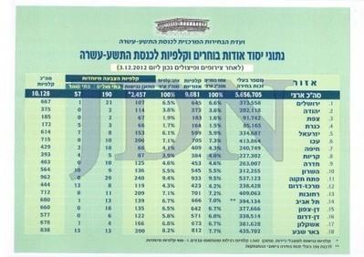 בחירות בישראל 2013 • 34 מפלגות מתמודדות - JDN - חדשות | בחירות בישראל 2013 | Scoop.it