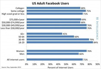 REVEALED: The Demographic Trends For Every Social Network | PR140 | Scoop.it