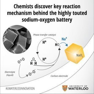 Chemists discover key reaction mechanism behind the highly touted sodium-oxygen battery | Amazing Science | Scoop.it