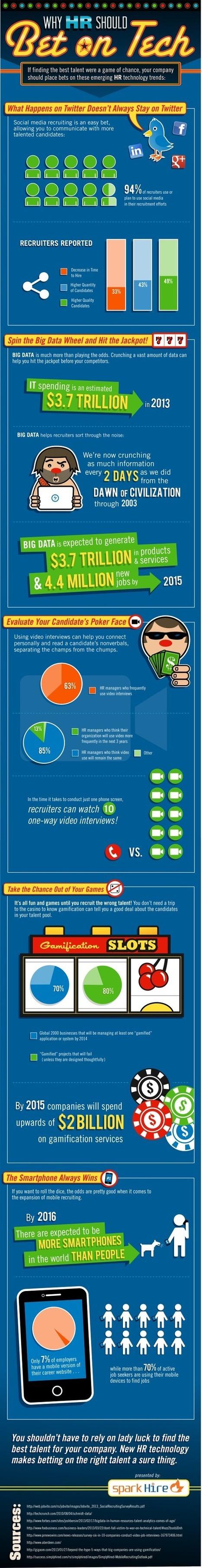 Pourquoi les recruteurs devraient parier sur la technologie ? | Geeks | Scoop.it