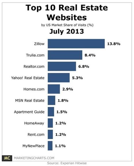 Top 10 Real Estate Websites – July 2013 - MarketingCharts | Your Real Estate Content | Scoop.it