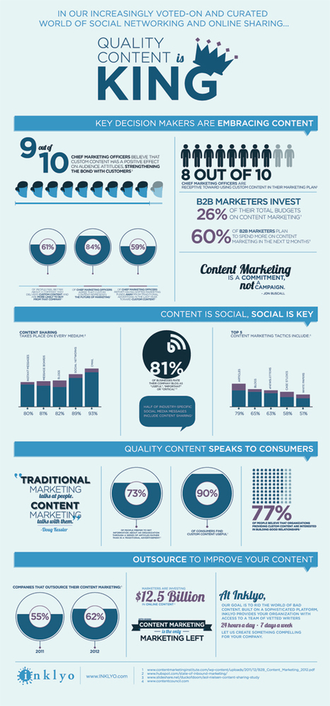 Quality Content is King (Infographic) - inklyo | Public Speaking & Leadership | Scoop.it