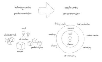 The Content Economy: The Digital Workplace concretized | Happy {organisation} | Scoop.it