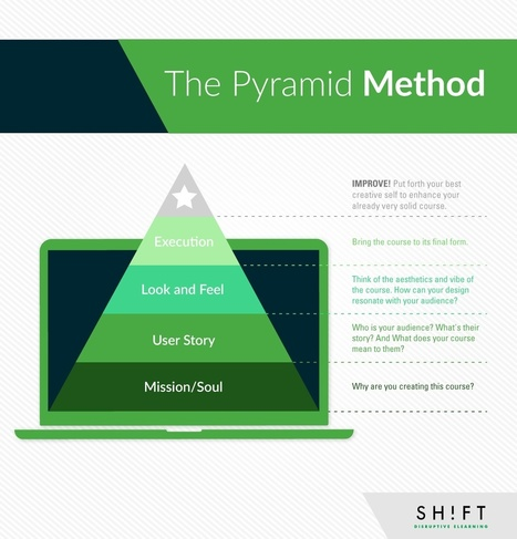 Improve Your eLearning Design Workflow with the Pyramid Method | APRENDIZAJE | Scoop.it