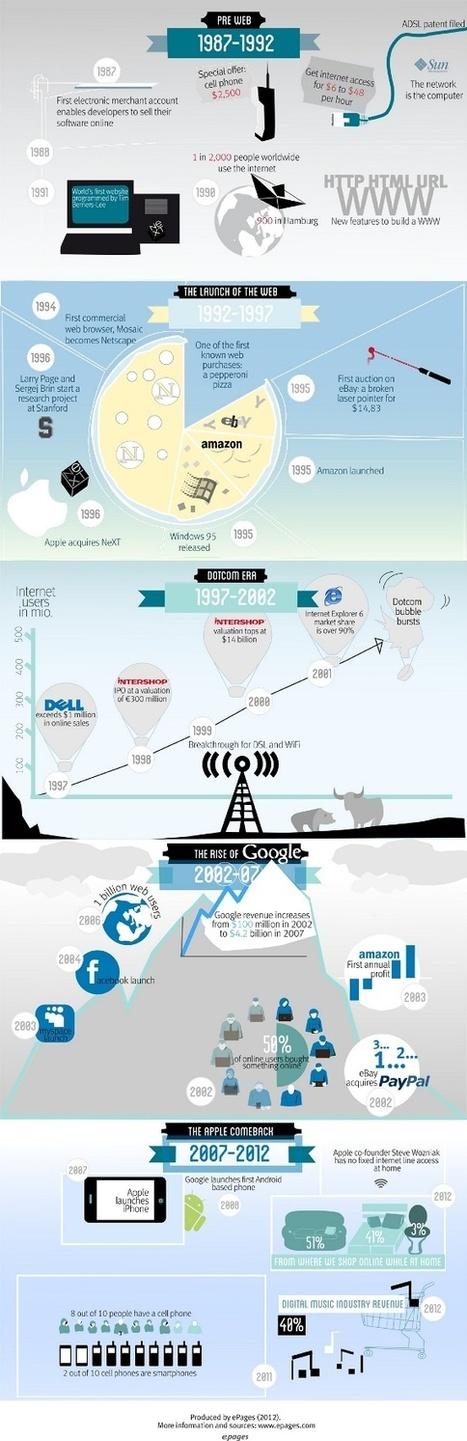 Soluciones de Negocios en Internet - Cómo ha ayudado la tecnología al desarrollo del e-commerce - Infografía | Tecnología del comercio electrónico | Scoop.it