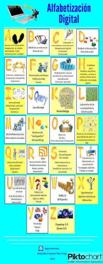 Alfabetización digital | Inclusión digital | Scoop.it