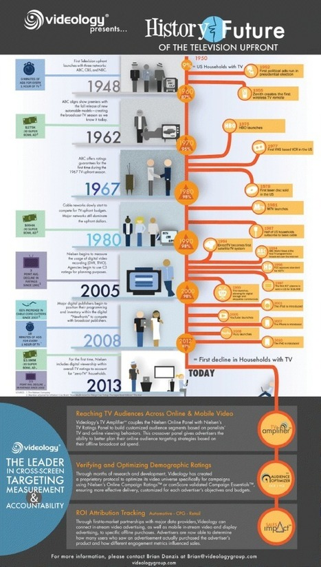 History & Future of the Television Upfront [Infographic] | Data Visualization & Infographics | Scoop.it
