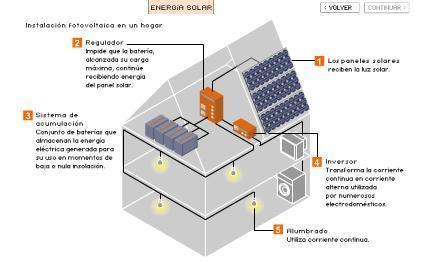 Funcionamiento de una placa soalr en una casa | Direcciones depuradora | Scoop.it
