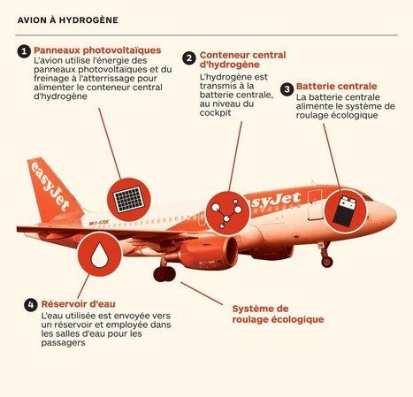Avion hybride : EasyJet mise sur l'hydrogène (+ infographie) | Ressources pour la Technologie au College | Scoop.it