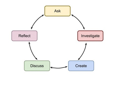 What evidence convinces teachers to change practices? by David Wees | Edu Posts And Articles You Should Read | Scoop.it