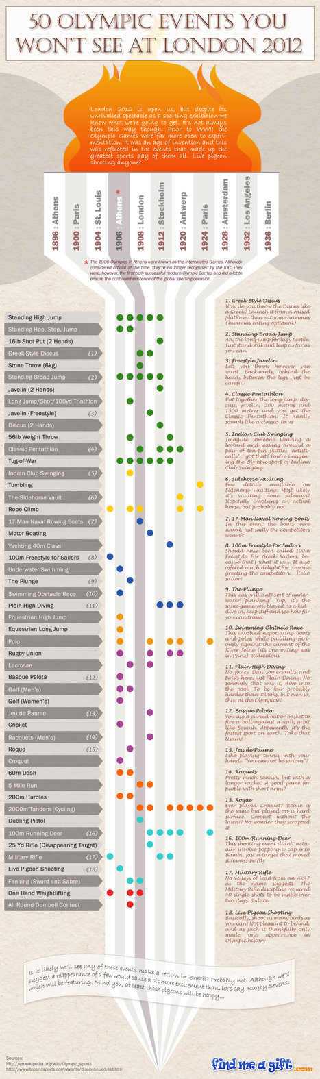 50 Events You Won't See At London Olympic 2012 [Infographic]   All Infographics   All Infographics   Scoop.it
