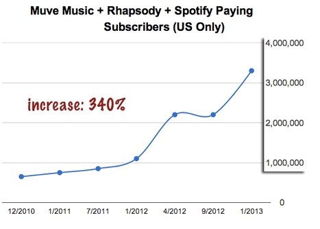 Digital Music News - Over the Past Two Years, Streaming Subscriptions Have Quadrupled In the US... | What's happening on the Digital Music Industry | Scoop.it