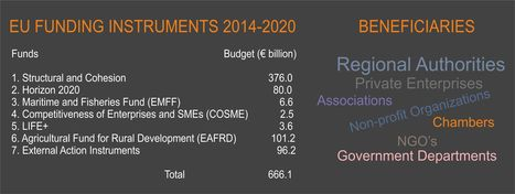 The challenge is for 666 billion Euro | Panorama of Investments Cyprus and Greece | Scoop.it