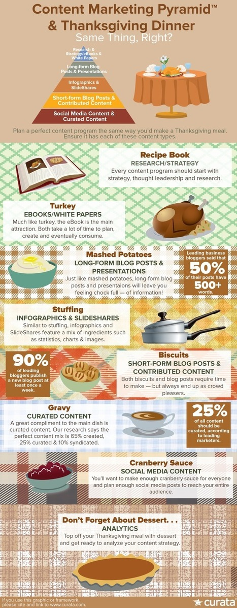 Content Marketing Strategy and Thanksgiving Dinner | Content Marketing and Curation for Small Business | Scoop.it