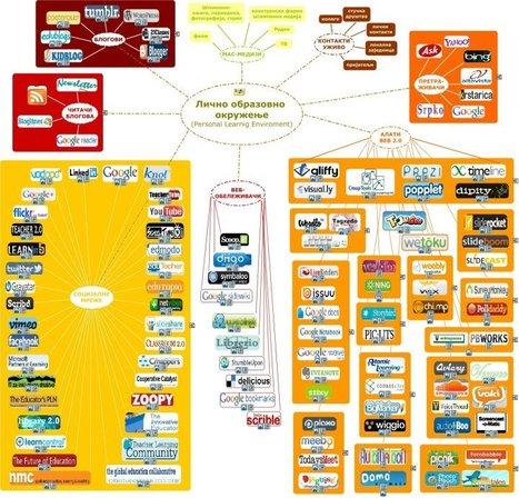 Web alati u nastavi   psihologija   Scoop.it