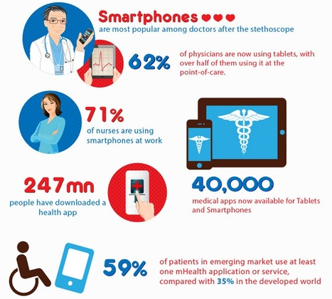 Mobile Healthcare Faces The Future [Infographic] | Mobile Healthcare: Are you Ready? | Scoop.it