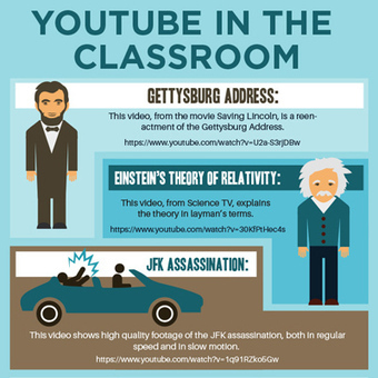 Using YouTube as a Time Machine for Your Classroom [#Infographic] | Edtech PK-12 | Scoop.it