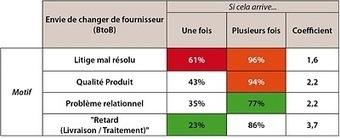 96 % des clients vous quittent à la seconde réclamation mal gérée ! | Satisfaction et fidélité clients | E-commerce | Scoop.it