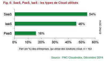 Le Cloud Computing explose en France | Business Model for Cloud Computing | Scoop.it