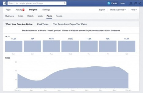 What's The Best Time For Businesses To Post To Social Media? | MarketingHits | Scoop.it