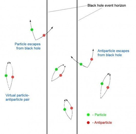 Quantum black hole study opens bridge to another universe - Gizmag | Creative Human Communications | Scoop.it