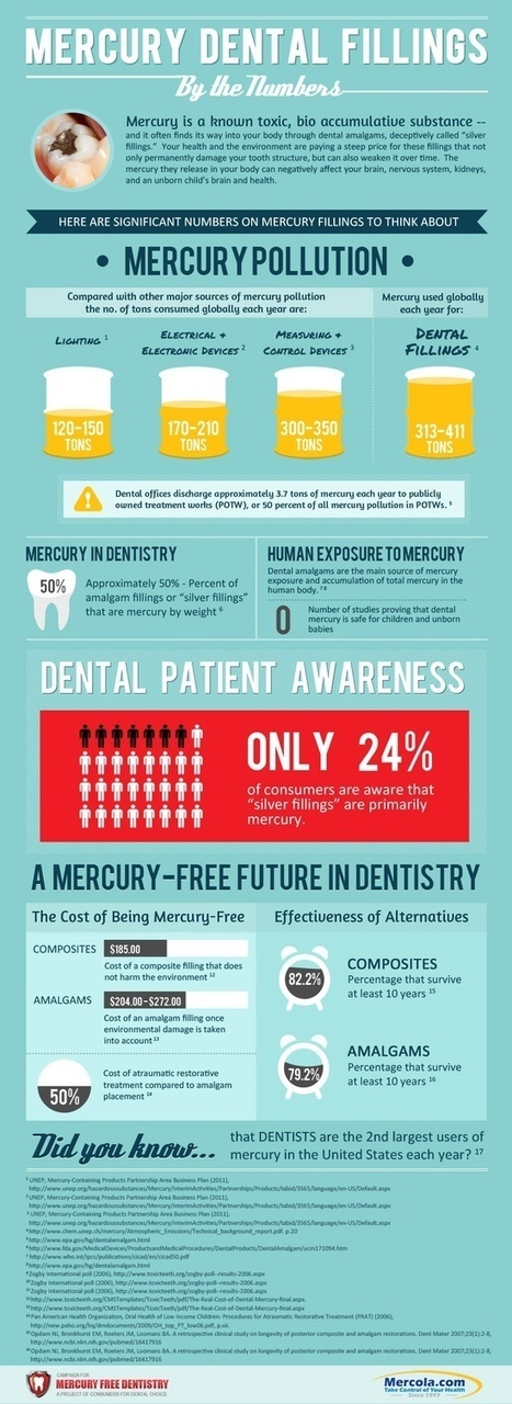 Biological Dentistry | How Dentistry has Evolved | Scoop.it