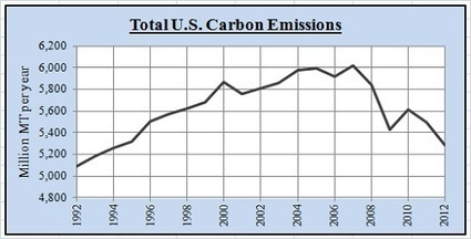 United States Renewable Polcies and Use   The Energy Collective   Sustain Our Earth   Scoop.it