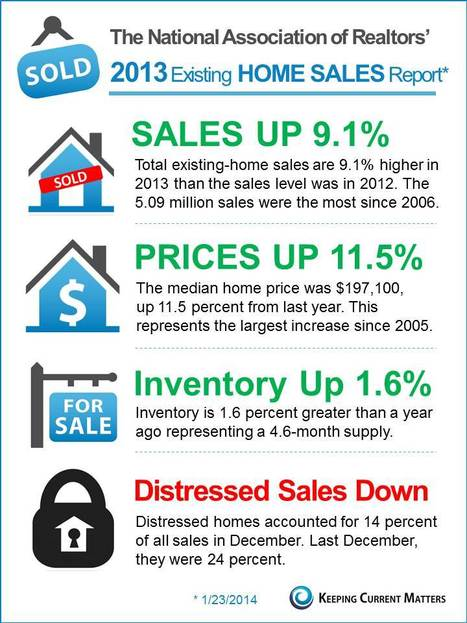 NAR's Existing Home Sales Report [INFOGRAPHIC] | Live in Brevard | Scoop.it