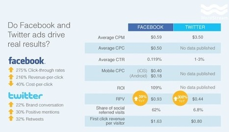 Facebook vs. Twitter: Which One Rules for Mobile Marketing? | Social Media Company Valuations and Value Drivers | Scoop.it