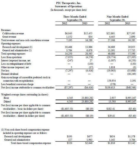 PTC THERAPEUTICS REPORTS