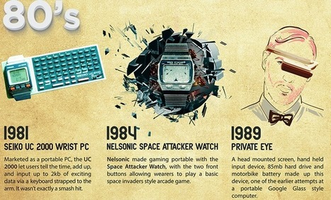 The History Of Wearable Technology | Cool Edubytes for Teachers! | Scoop.it