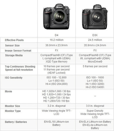 Nikon D4 Professional Image Quality - LetsGoDigital | Digital Photography (Nikon) | Scoop.it