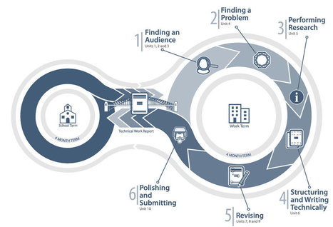 Multimedia Course Design   The World of Online Learning   Scoop.it
