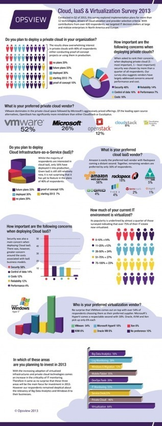Cloud, IaaS & Virtualization | Infographic | Opsview | CloudDevelopment | Scoop.it
