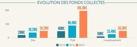 Le boom du financement participatif en France | Économie sociale et solidaire | Scoop.it