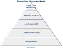 Supply Chain Security & Maslow's Hierarchy of Needs - EBN | Choices | Scoop.it