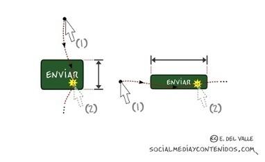Ley de Fitts: la piedra angular del diseño de interacción web | El Blog de Pato Giacomino | Scoop.it