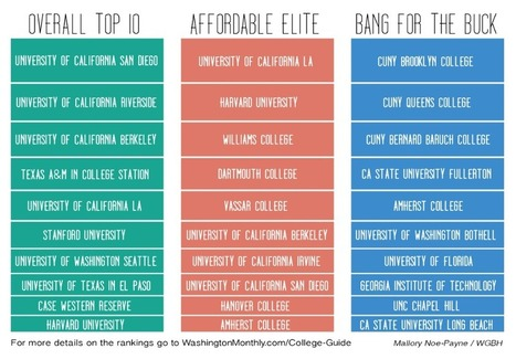 Competing college rankings take different views of what matters | Universities and Colleges | Scoop.it