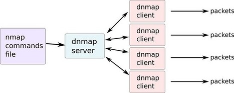 dnmap, the distributed nmap | opexxx | Scoop.it