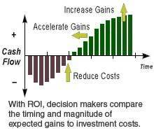 What Does ROI Mean to You? « open-first   Social Business Trends   Scoop.it