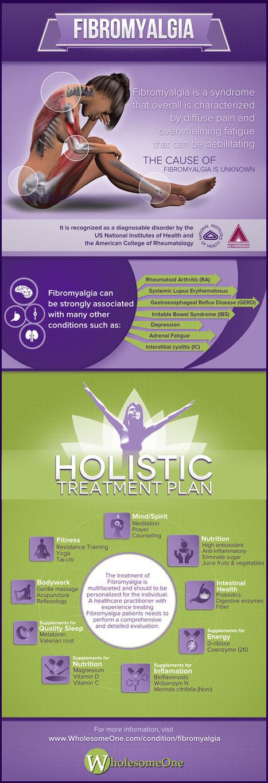 Visualistan: Fibromyalgia [Infographic] | Health | Scoop.it