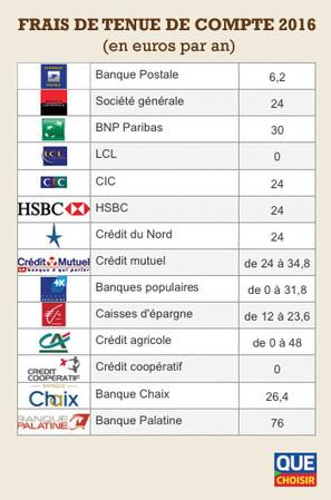 Frais de tenue de compte bancaire - Une mesure difficile à justifier ! - UFC-Que Choisir | Cabinet Lays Pellet & Associés Lyon | Scoop.it